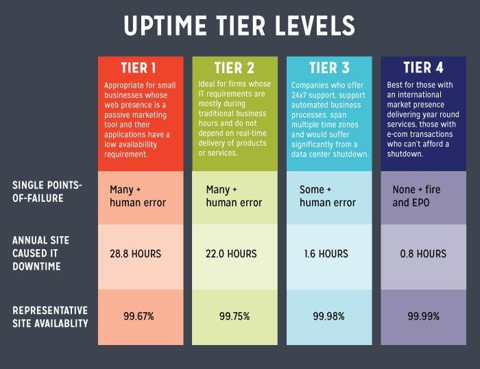 Uptime Tier Levels